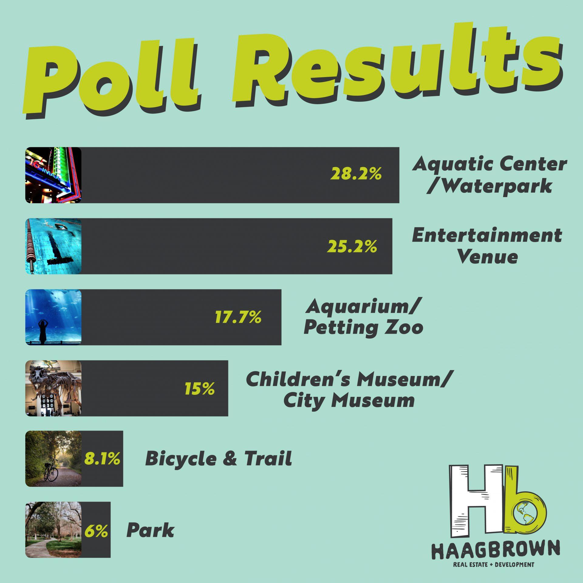 Quality of Life Poll Jonesboro Results
